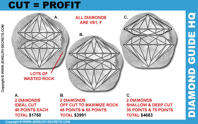 Diamond Cut Equals Profit