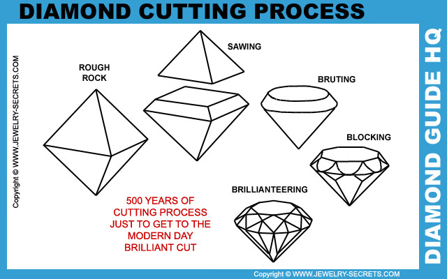 Diamond Cutting Process