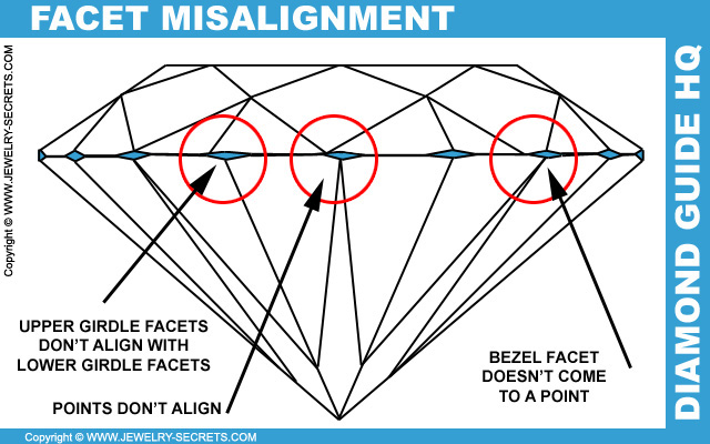 Diamond Facet Misalignments