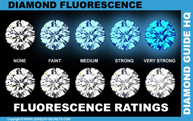 Diamond Fluorescence Grades