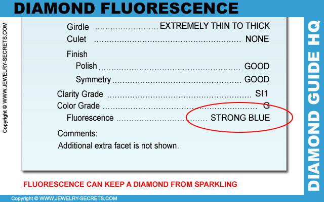 Fluorescence Hinders Sparkle