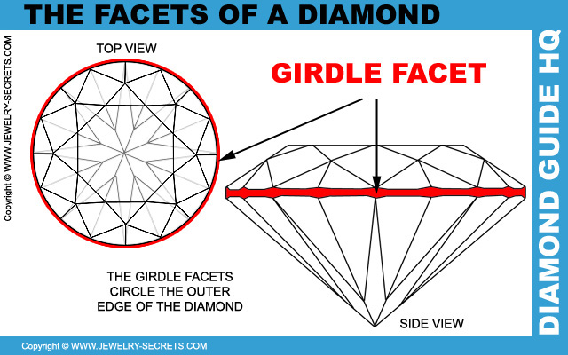 Diamond Girdle Facets