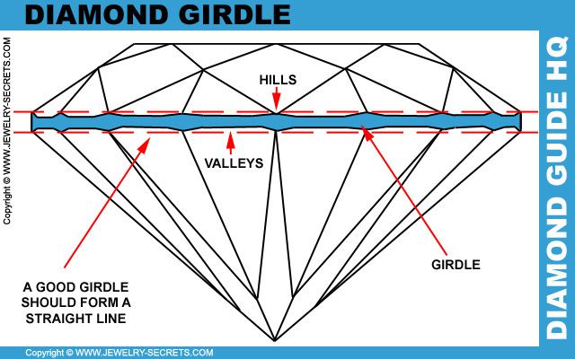 Diamond Girdle Size and Consistency