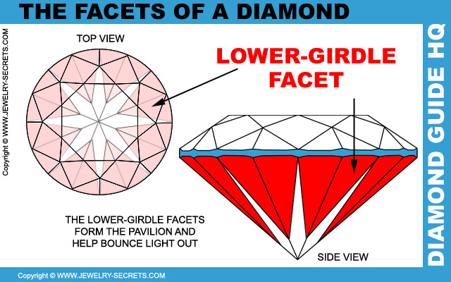 Diamond Lower Girdle Facets