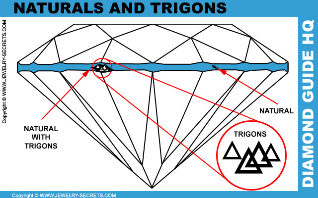 Diamond Naturals and Trigons