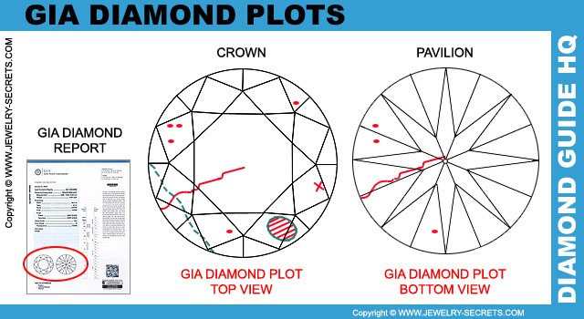 Diamond Plot Top View Bottom View