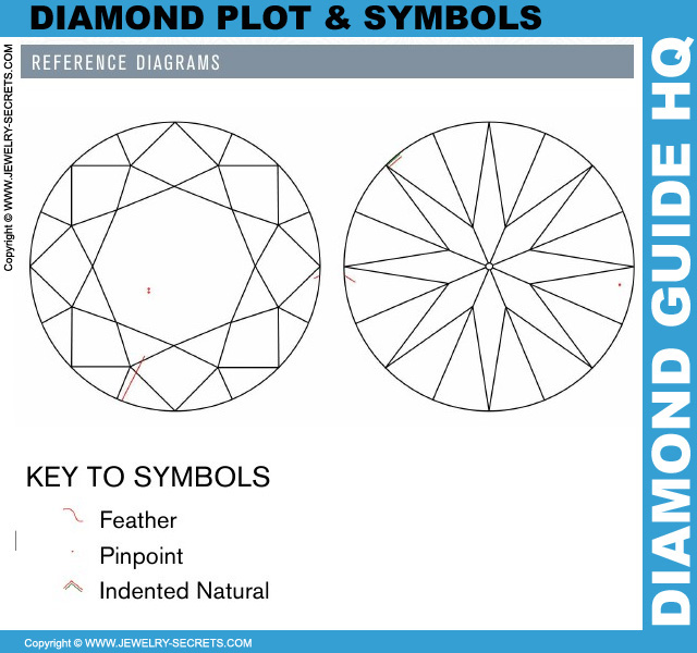 Diamond Plot Symbol Grades