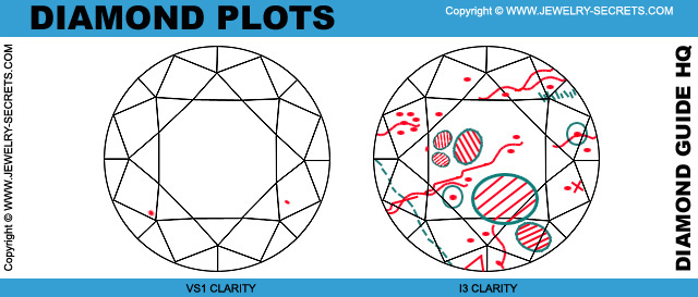 Diamond Clarity Plot