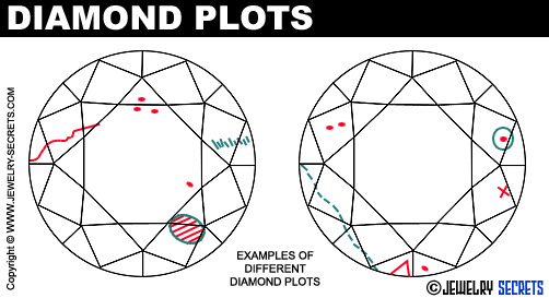 Diamond Plots