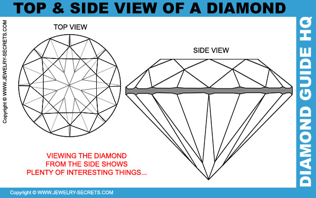 View your Diamond from the Side View