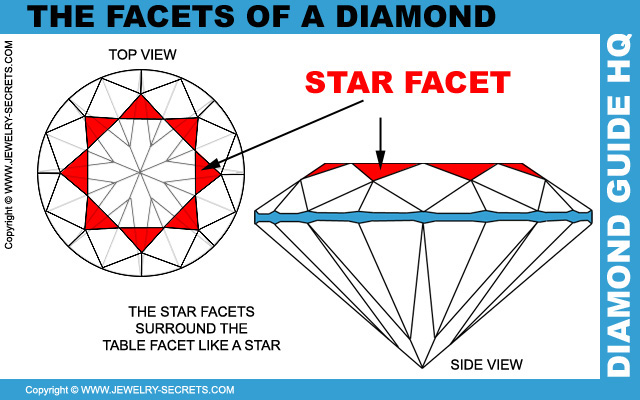 Diamond Star Facets