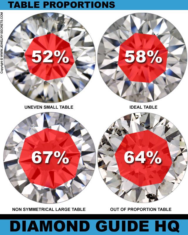 Proporciones de la Tabla del Diamante