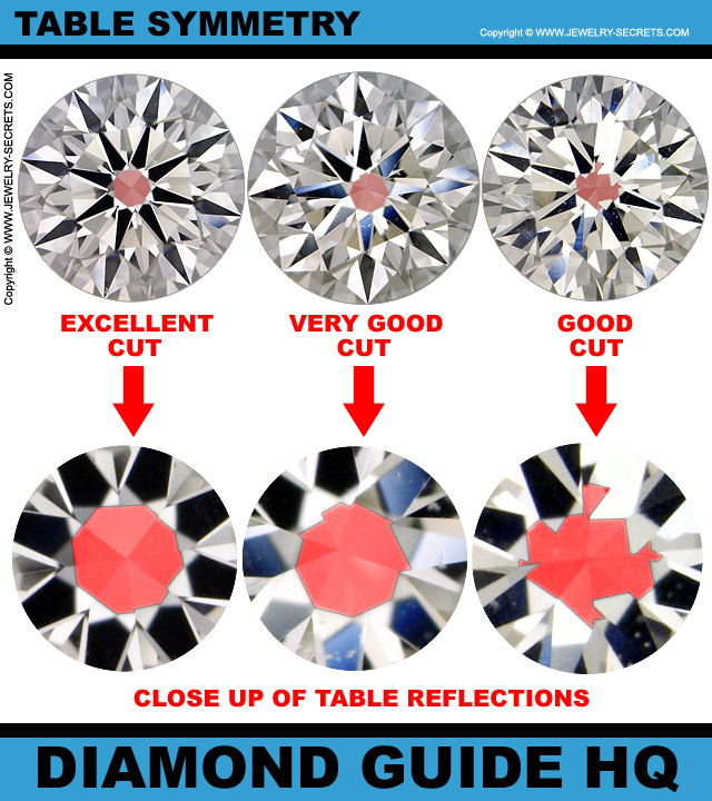Diamond Table Symmetry