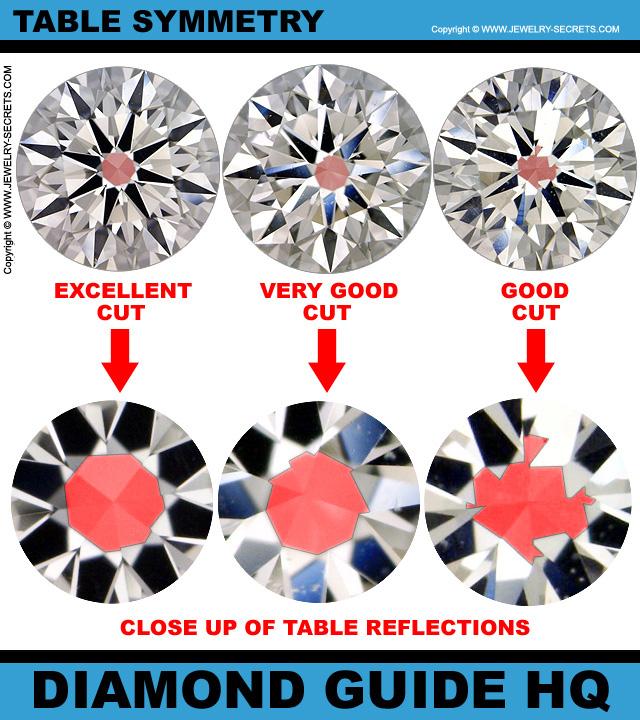 Simetría de la tabla del diamante