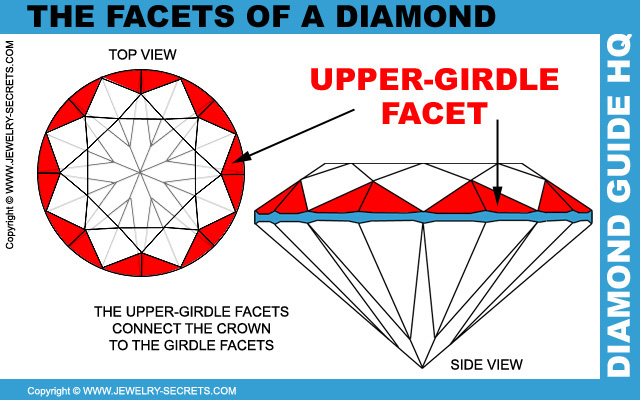 Diamond Upper Girdle Facets