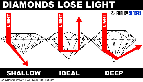 Diamond Cuts Lose Leak Light