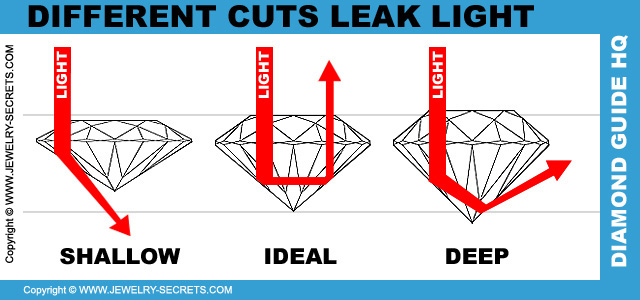 Different Diamond Cuts Leak Light