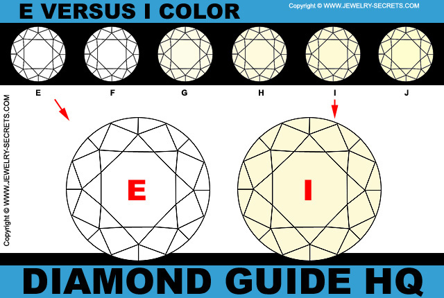 E Color versus I Color Diamonds