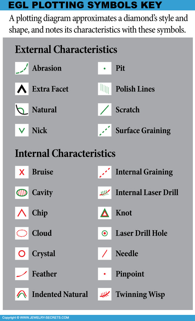 EGL's Diamond Report Key of Symbols