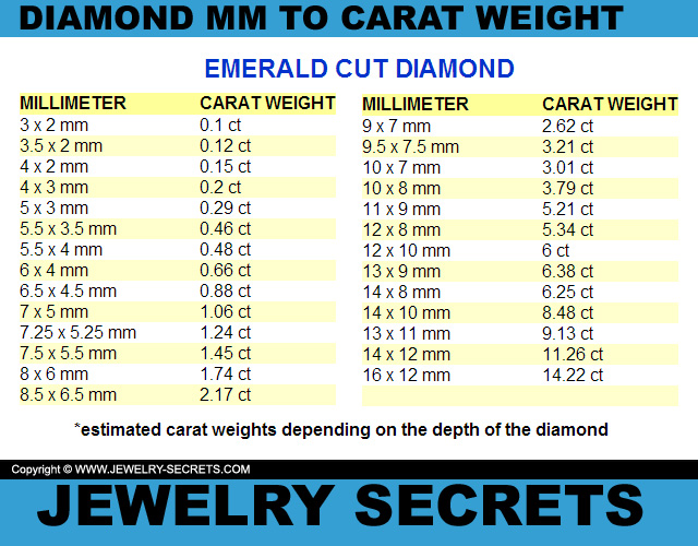 Emerald Cut Diamond MM To Carat Weight Conversion Chart