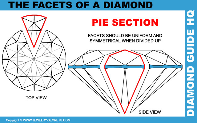 Equal Symmetrical Diamond Facets