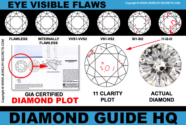 Eye Visible Diamond Inclusions and Flaws