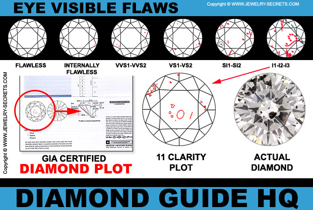 Eye Visible Inclusions In An I1 Clarity Diamond