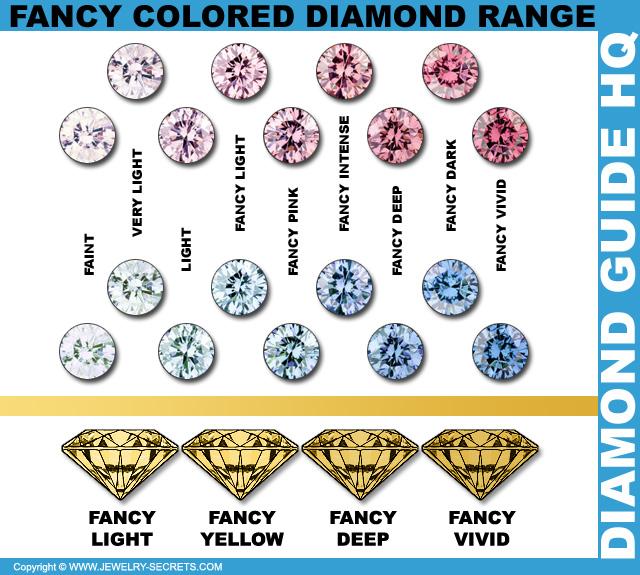 Fancy Colored Diamond Range!