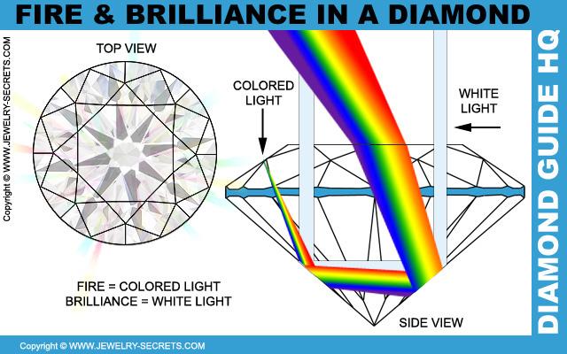 Fuego y Brillo en un Diamante