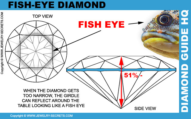 Fish Eye Diamond Through Table