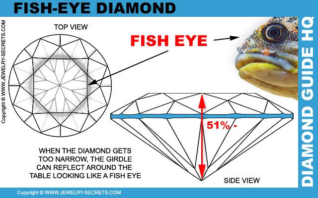 Diamante Ojo de Pez a través de la Mesa