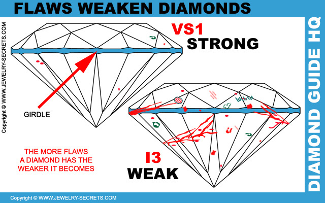 Flaws Weaken Diamonds
