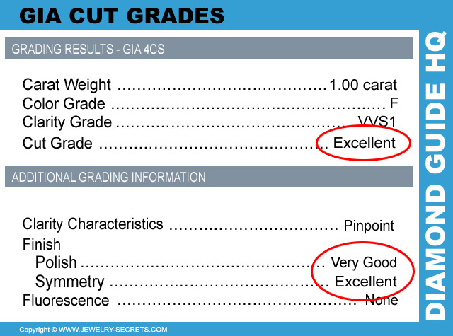 GIA Cut Grades And Finish Grades