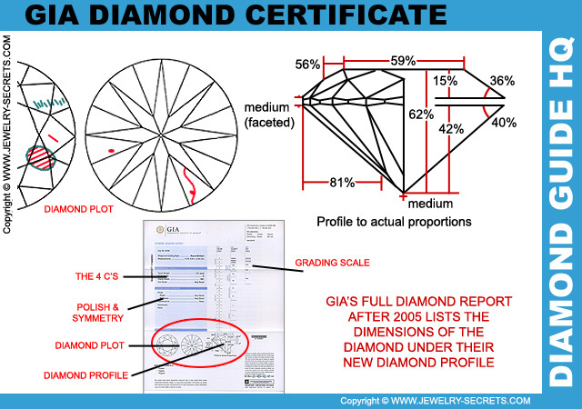GIA Diamond Certificate Profile Cut Grade