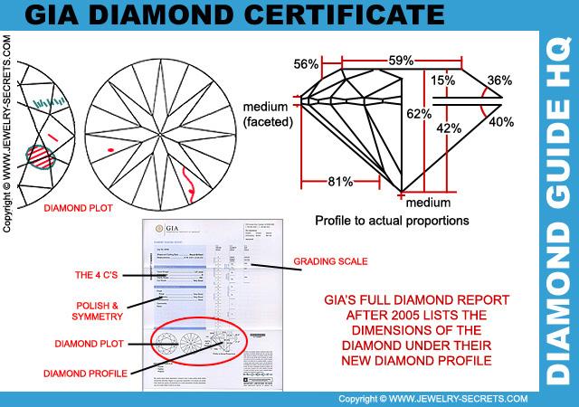 GIA Diamond Certificate Profile Cut Grade