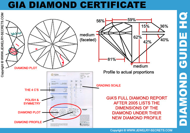 GIA Diamond Profile Grades