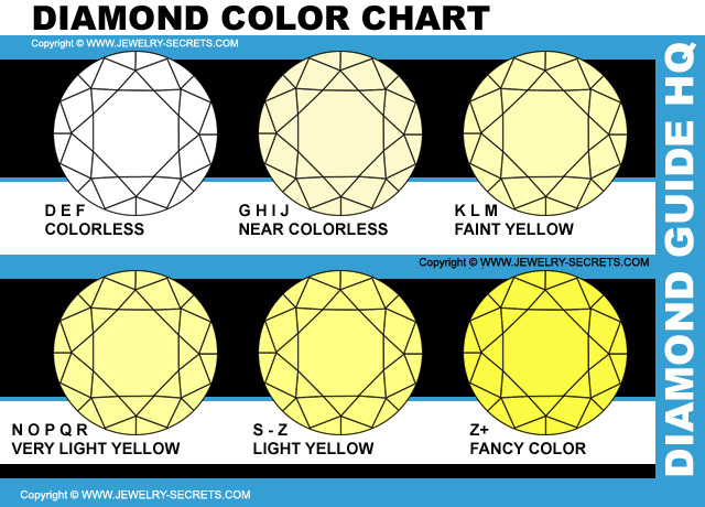 GIA Diamond Color Chart