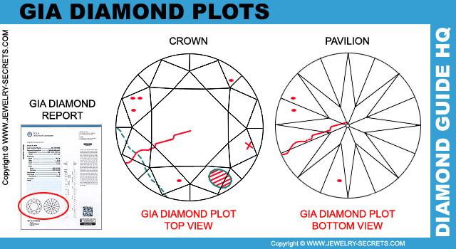 GIA Diamond Plots