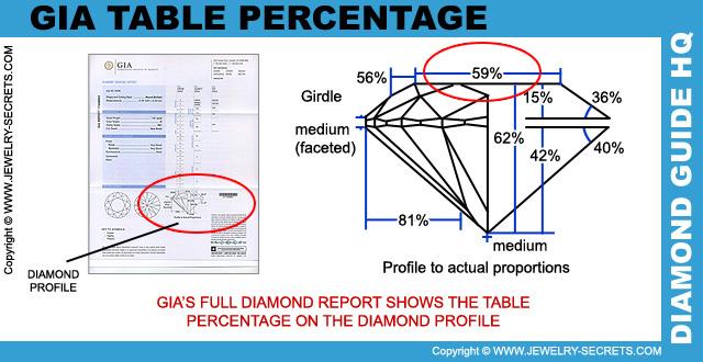 Porcentaje de la Tabla del Perfil del Diamante de la GIA