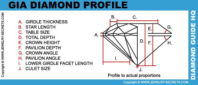 GIA Diamond Profile