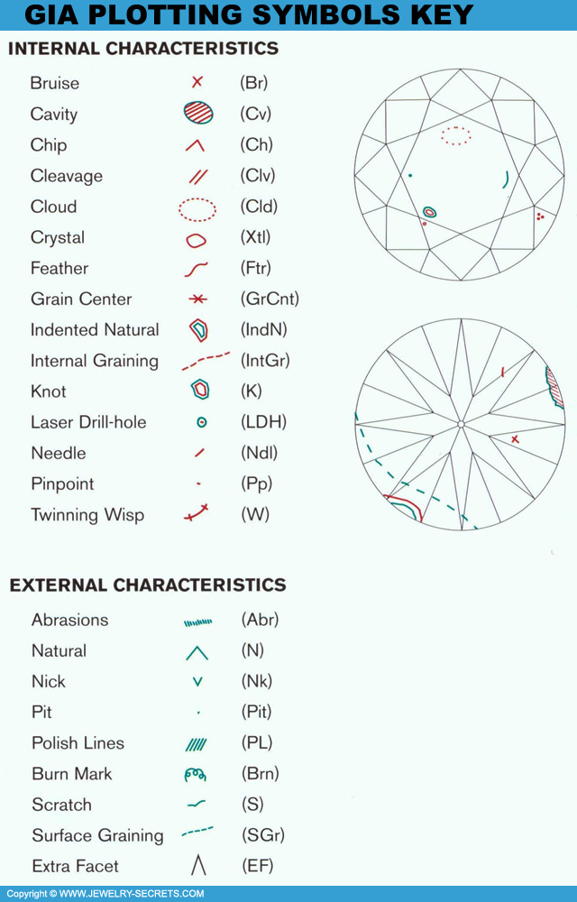 Diamond Flaws Chart  Jewelry Secrets