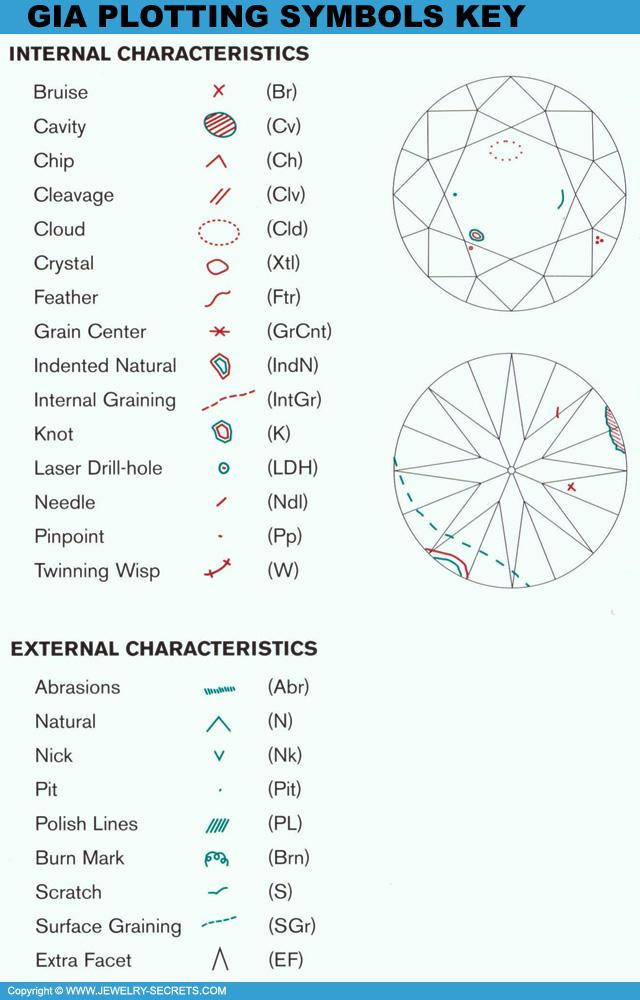 DIAMOND FLAWS CHART – Jewelry Secrets