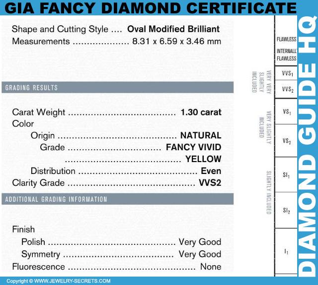 Fancy Color Diamond Report