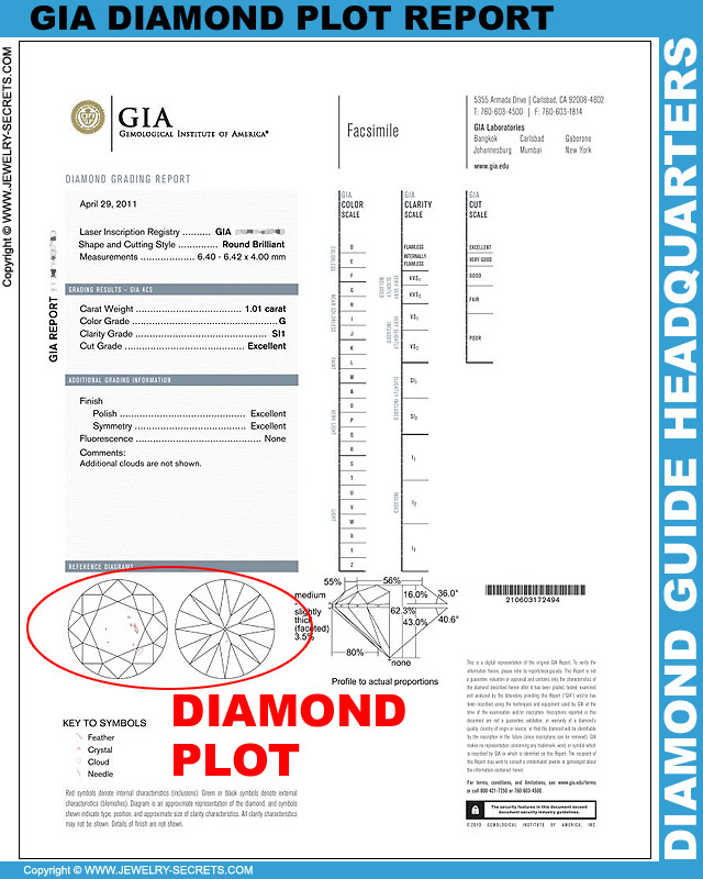 GIA Full Diamond Report Plot