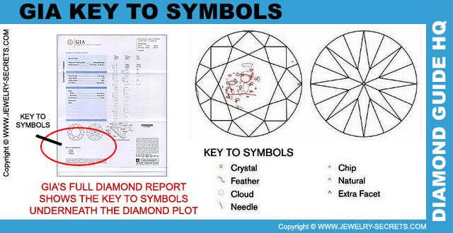 GIA Key To Symbols
