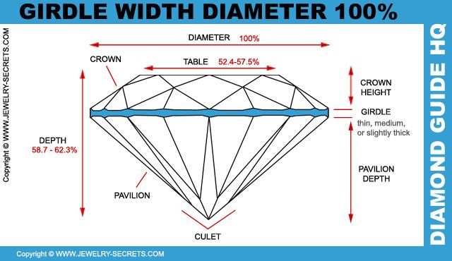 Diamond Girdle Width Diameter