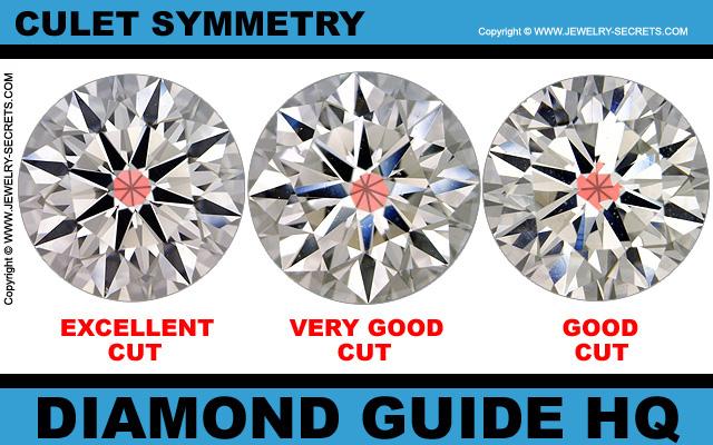 Cut Grade Culet Symmetry