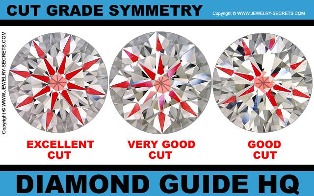 Cut Grade Symmetry