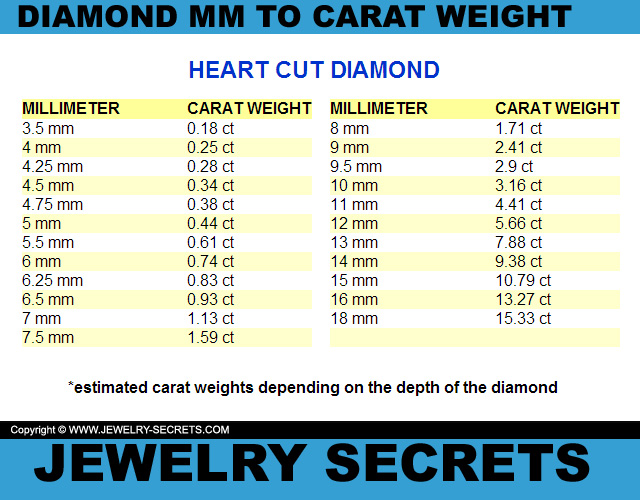 Heart Cut Diamond MM To Carat Weight Conversion Chart