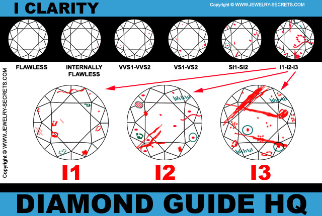 I Clarity Diamond Chart
